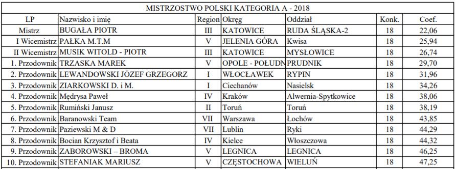 Mistrzotwo Polski Kategoria A 2018