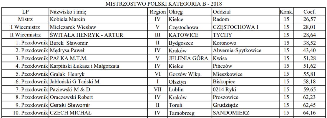 Mistrzostwo-Polski-Kategoria-B-2018
