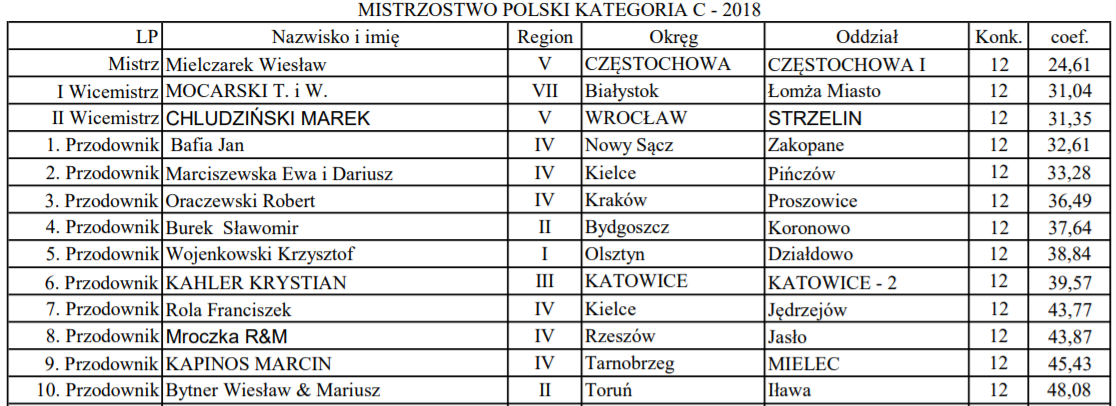 Mistrzostwo Polski Kategoria C 2018